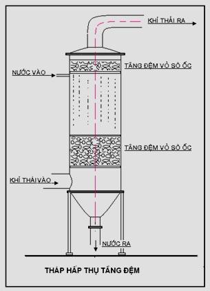 Tháp Hấp Thụ Khói